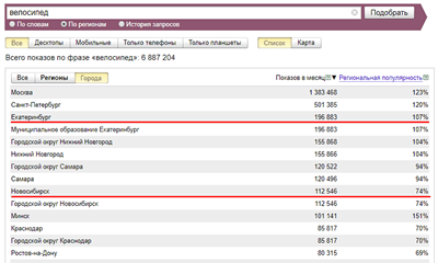 regional popularity of a query in Yandex.Vordstat