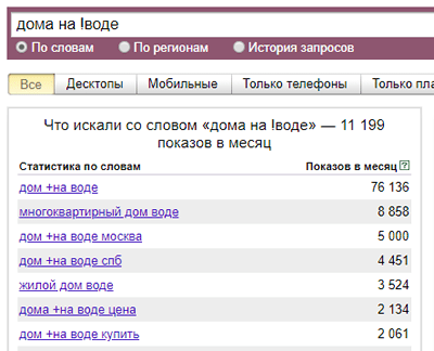 request with operator!  in Yandex.Wordstat